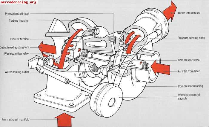 turbo garret t3 renault 5 turbo 1   2 Mercury Mariner Wiring-Diagram